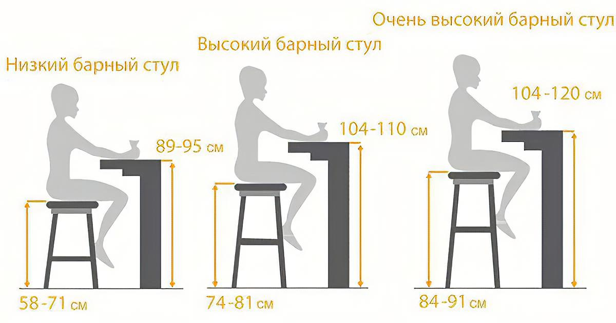 Эргономика барного стула, схема высоты стула и барной стойки